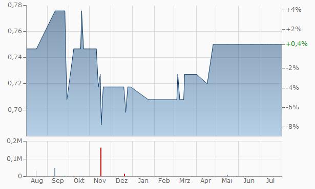 Al-Aqariya Trading Investment Chart
