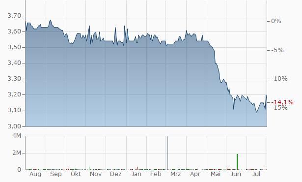 Arab Palestinian Investment Company - APIC Chart