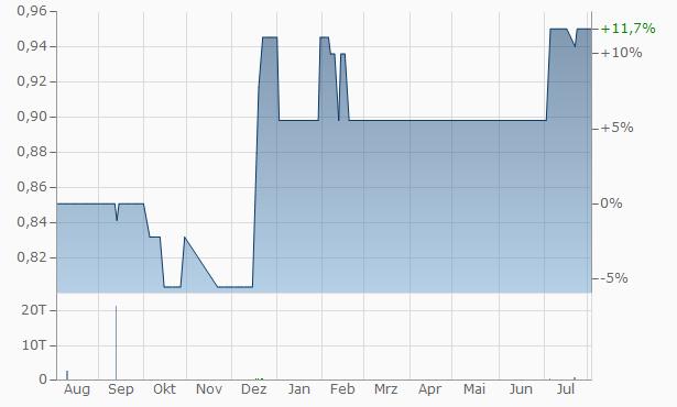 Arab Investors Chart