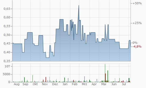 Akritas SA Chart