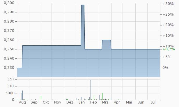 Douros SA Chart