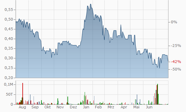 Vioter Industrial Technical Works SA Chart
