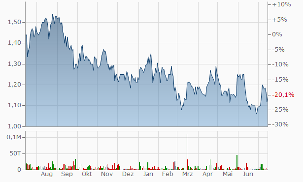 Revoil Petroleum SA Chart
