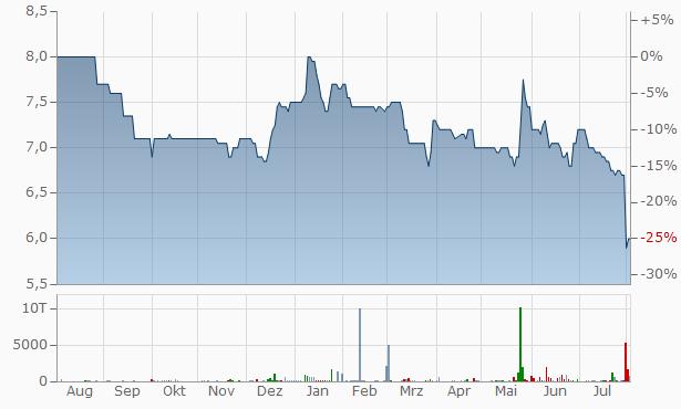 CNL CAPITAL EKES-AIFM Registered Chart