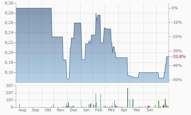 Yalco-Constantinoy Chart