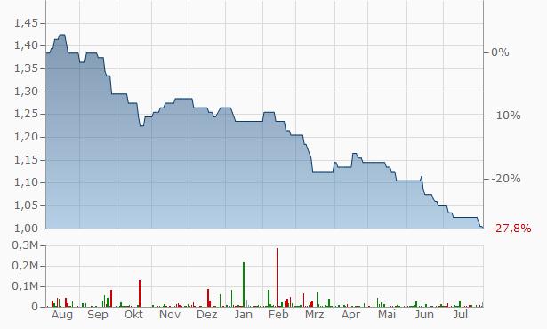 Amati VCT 2 Chart