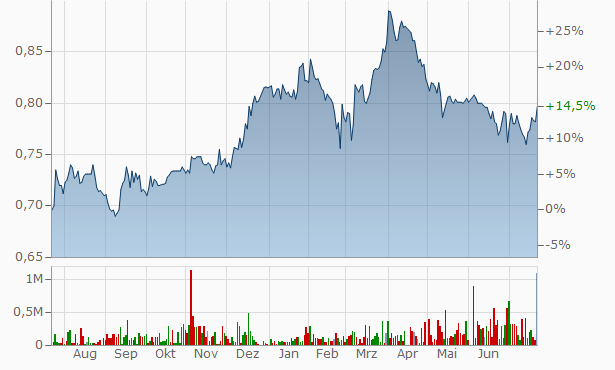 Standard Life Investments Property Chart