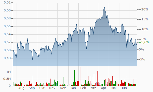 Schroder Real Estate Investment Trust Chart