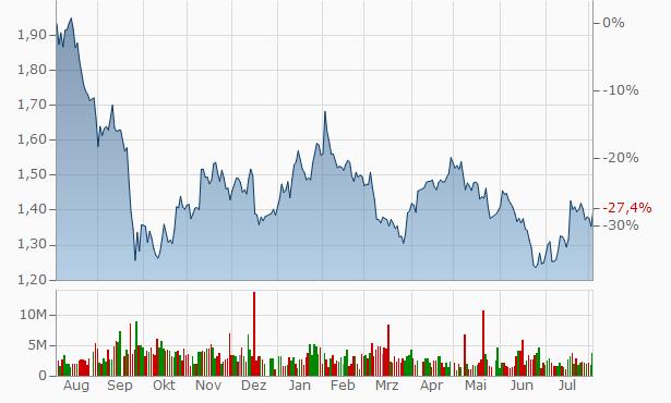 Tritax Big Box REIT Chart