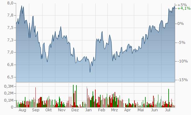 JPMorgan American Investment Trust Chart