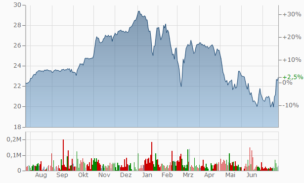 Harbourvest Global Private Equity Chart