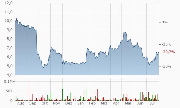 Mortgage Advice Bureau (Holdings) Chart