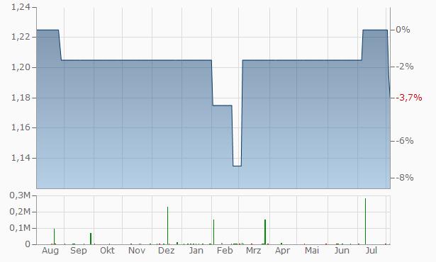 Albion Enterprise VCT Chart