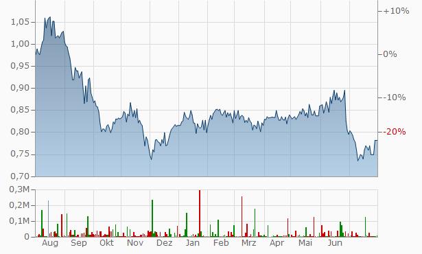 Schroder European Real Estate Investment Trust Chart