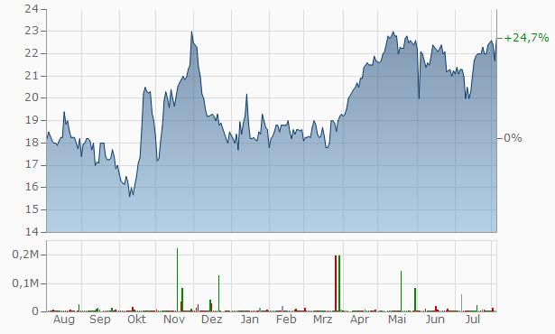 Alpha FX Group Chart