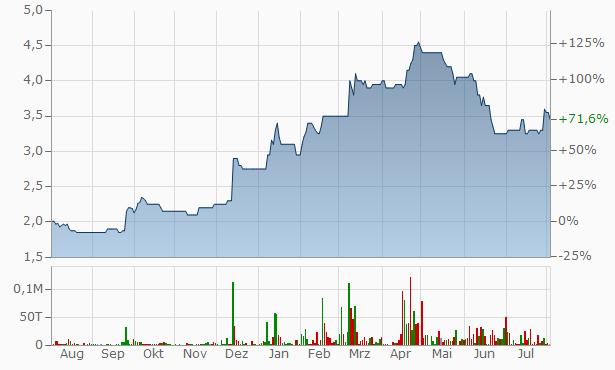 Amco Chart