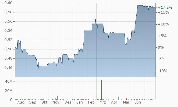 Sherborne Investors (Guernsey) C Chart
