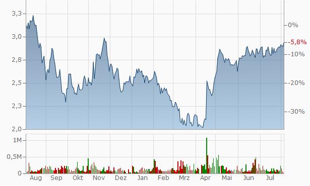 Volex Chart