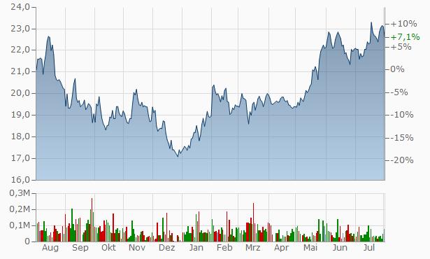 Polar Capital Technology Trust Chart