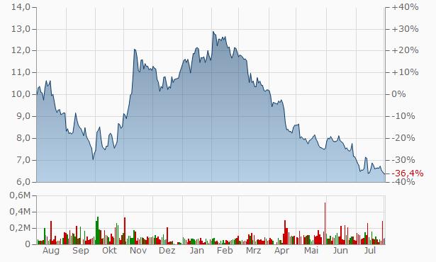 Liontrust Asset Management Chart