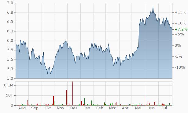 Aberdeen Japan Investment Trust Chart