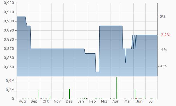 Albion Development VCT Chart
