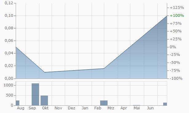 AMC Financial Chart