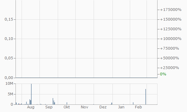 Arrayit Chart