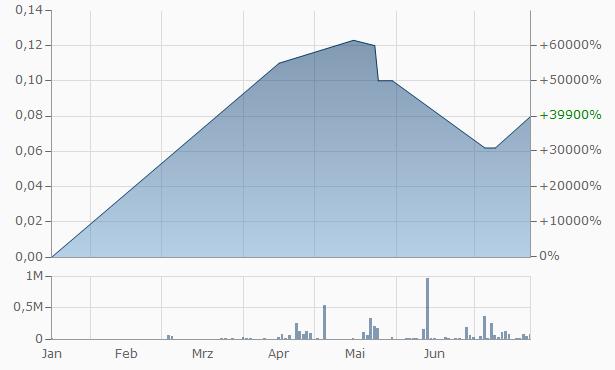 ABS-CBN Chart
