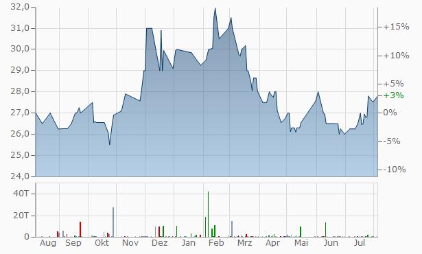 Merchants Financial Group Chart