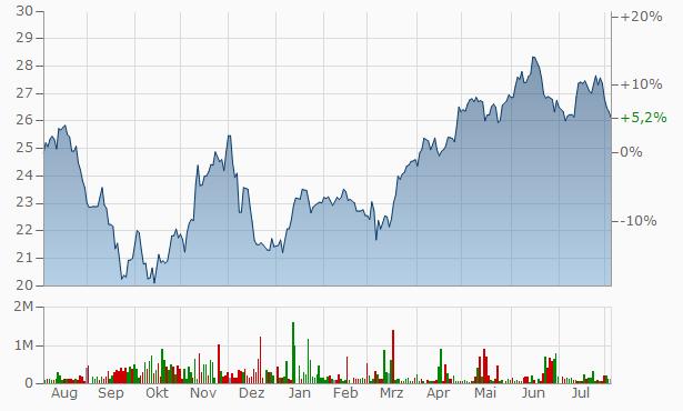 London Stock Exchange Group Chart