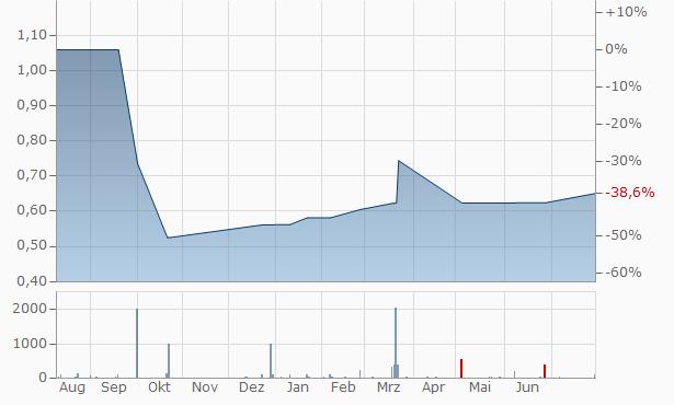 Metalink Chart