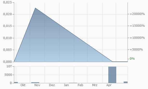 Zane Interactive Publishing Chart