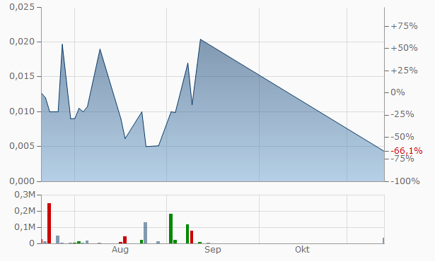 RadView Software Chart