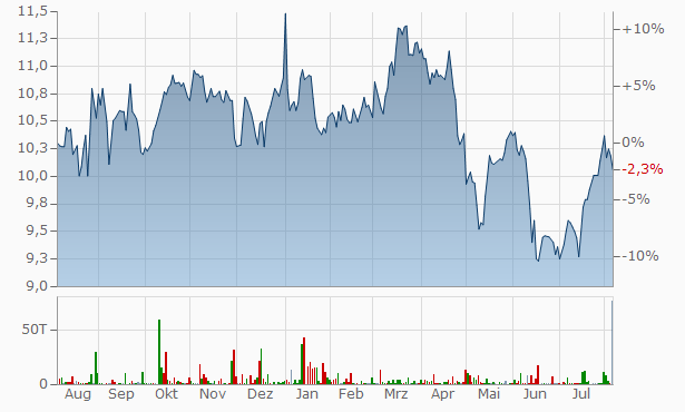 Northwest Healthcare Properties Real Estate Investment Trust Trust Units Chart