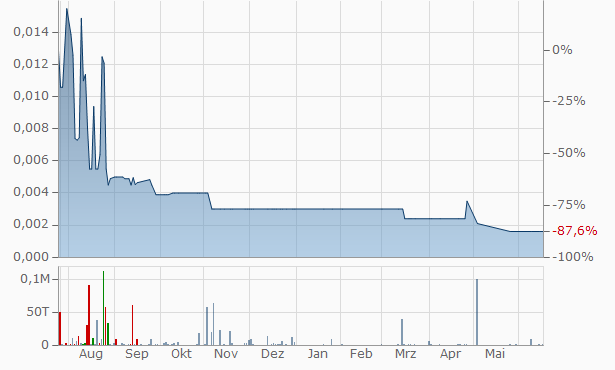 Aoxing Pharmaceutical Company Chart