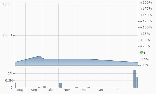 Attune RTD Chart