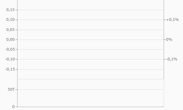 XMet Chart