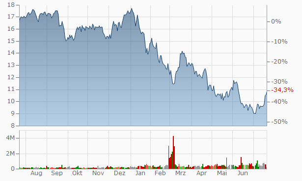 Atlas Copco (A) (spons. ADRs) Chart