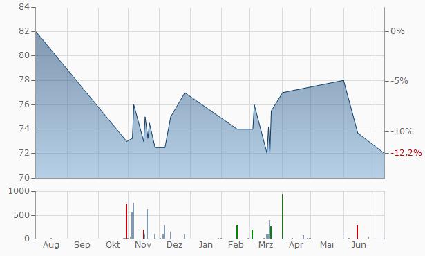 Ameren Illinois Company 4.08  Chart