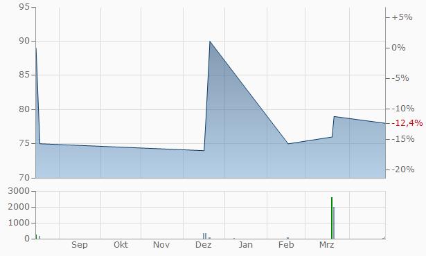Ameren Illinois Company 4.42  Chart