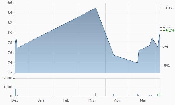 Ameren Illinois Company 4.26  Chart