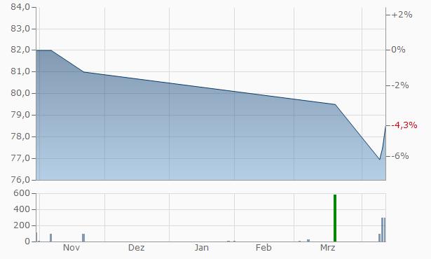Ameren Illinois Company 4.2  Chart