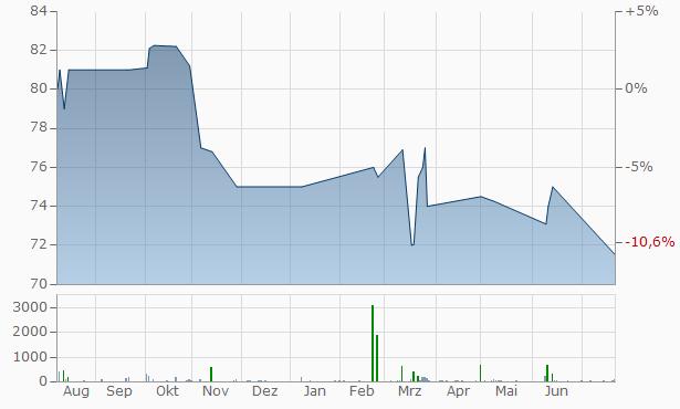 Ameren Illinois Company 4  Chart