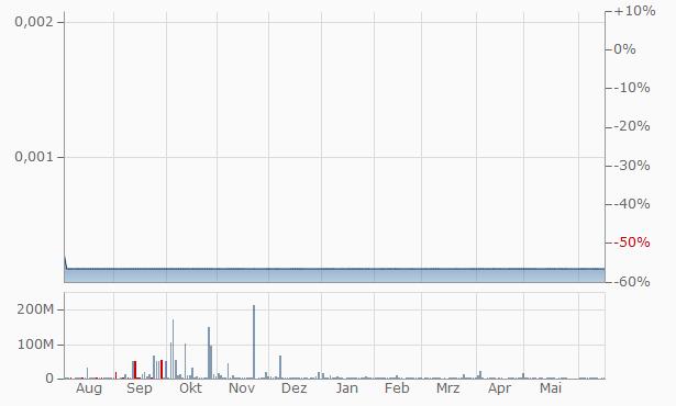 ProTek Capital Chart