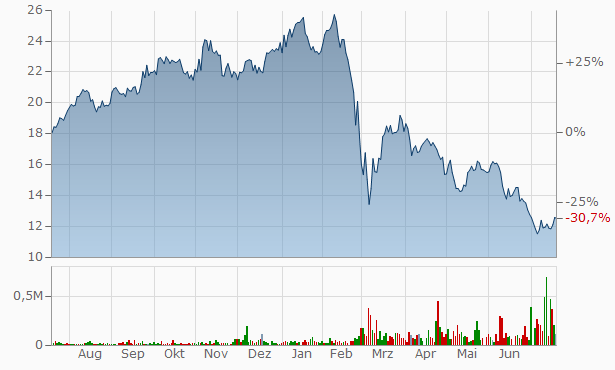 Erste Group Bank Chart