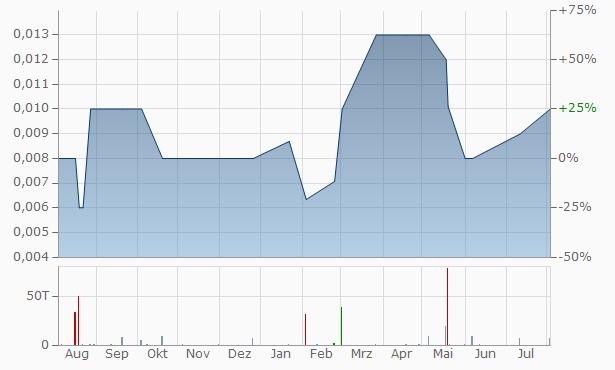 WellTek Chart