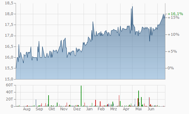 Rand Worldwide Chart