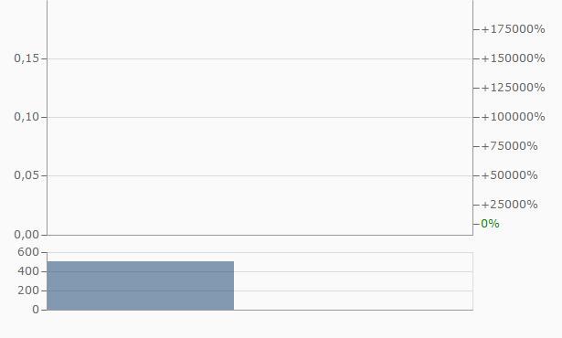 A E Chart