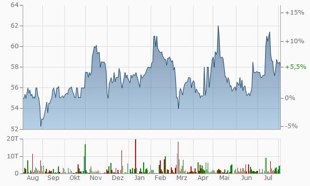 OTC Markets Group Chart